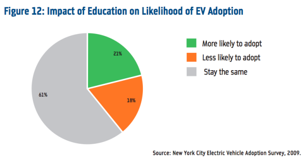 New York City early adopter demand to far outstrip electric vehicle supply thumbnail