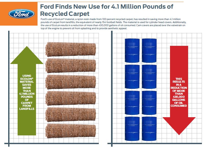 How Ford's use of Ecolon has cut its oil consumption by 430,000 gallons thumbnail