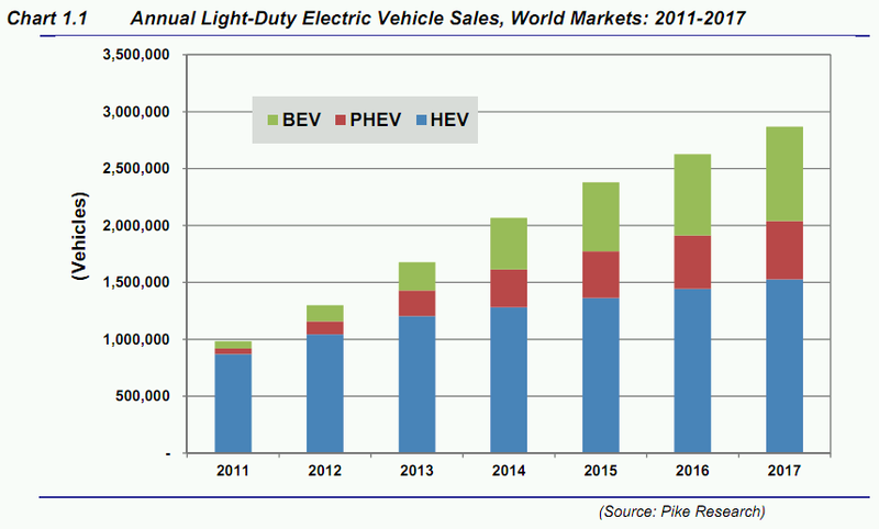 Pike says cumulative plug-in vehicles sales will hit 5.2 million by 2017 thumbnail