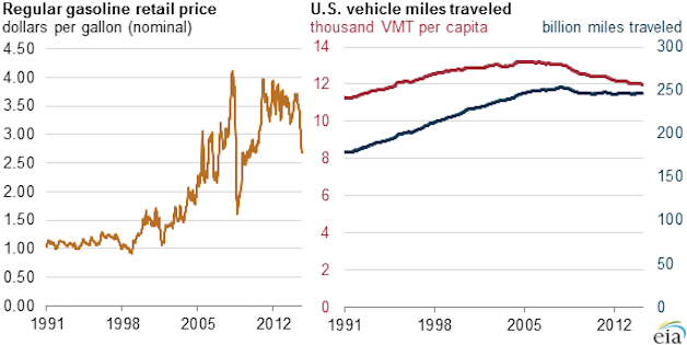 Official: Turns out, prices don't really affect gasoline demand thumbnail