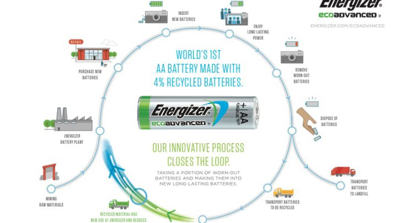 Old hybrid cars being recycled into household batteries thumbnail